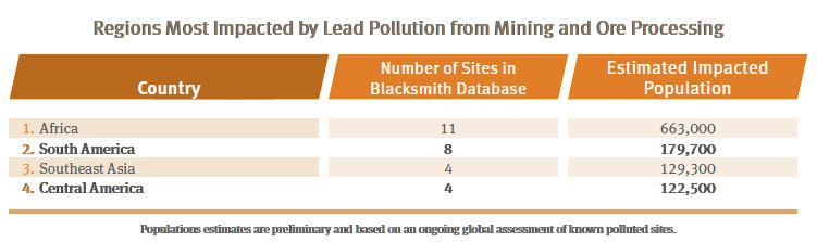 Regions most impacted by lead pollution from mining and ore processing