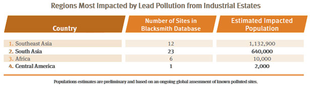 Regions Most Impacted by Lead Pollution