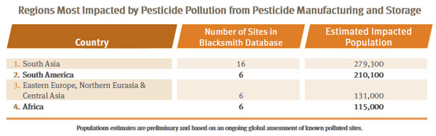 Regions most impacted by pesticide pollution from pesticide manufacturing and storage